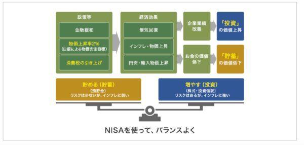 9.NISAの手数料が安い証券会社ランキング!