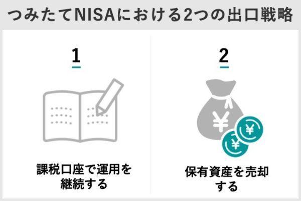 10.つみたてNISA(積立NISA)の利益は20年後どうなる?