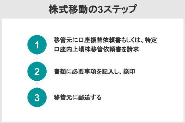 株式移動の3ステップ