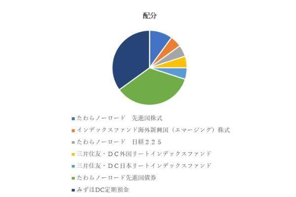 8.楽天証券のiDeCo(イデコ)で初心者におすすめの商品ランキングTOP5