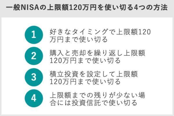 5.NISA口座での投資が限度額を超えたら超過分はどうなる?