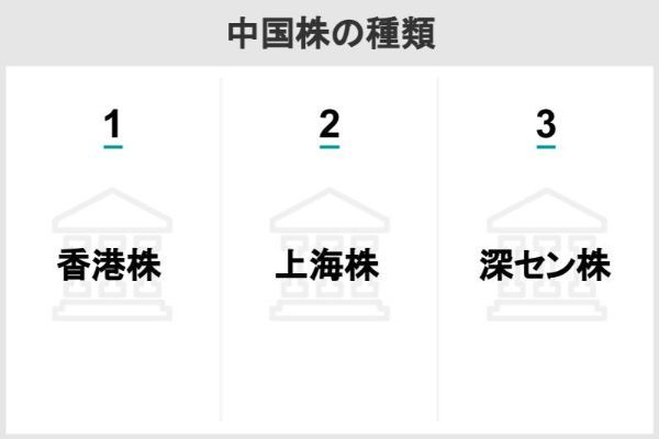 中国株の種類
