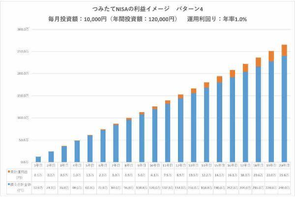 6.つみたてNISA(積立NISA)の利益は20年後どうなる?