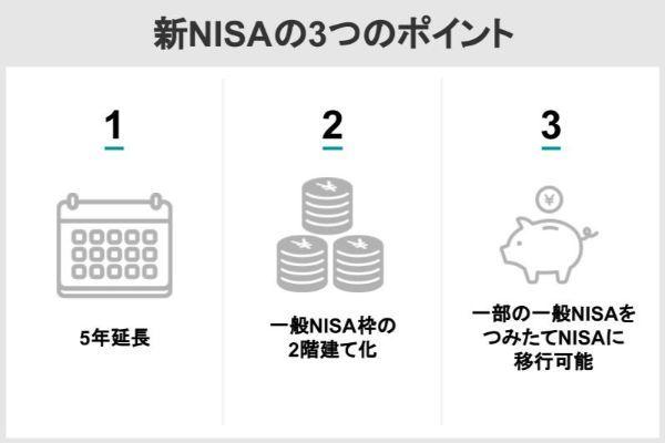 新NISAの3つのポイント