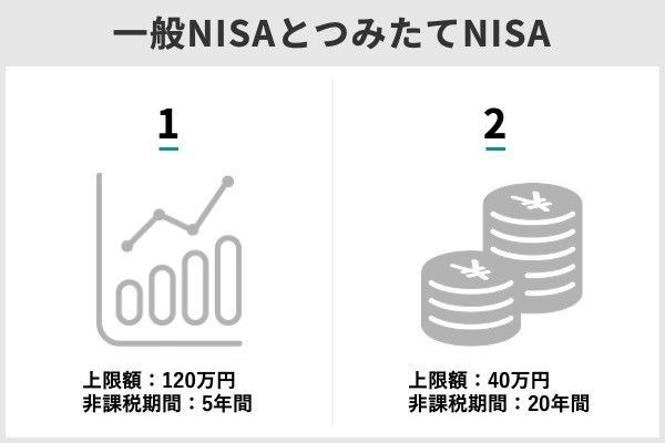 1.NISA口座での投資が限度額を超えたら超過分はどうなる?