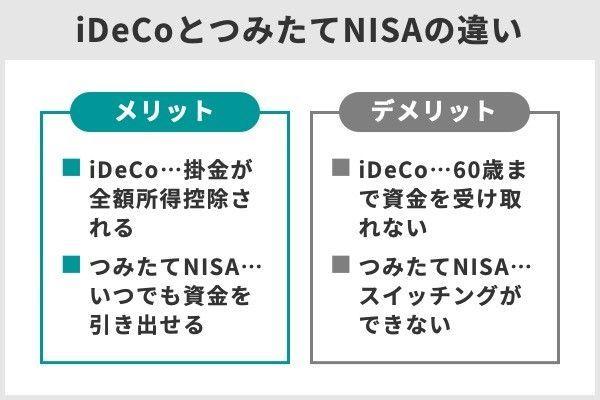 2.iDeCoとつみたてNISAは併用できる!賢い併用方法は?併用すべきでない人は?