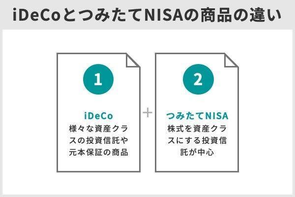3.iDeCoとつみたてNISAは併用できる!賢い併用方法は?併用すべきでない人は?