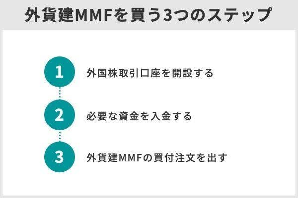 2.「外貨建MMF」とは?特徴やメリット・デメリット、おすすめ銘柄やネット証券などを紹介
