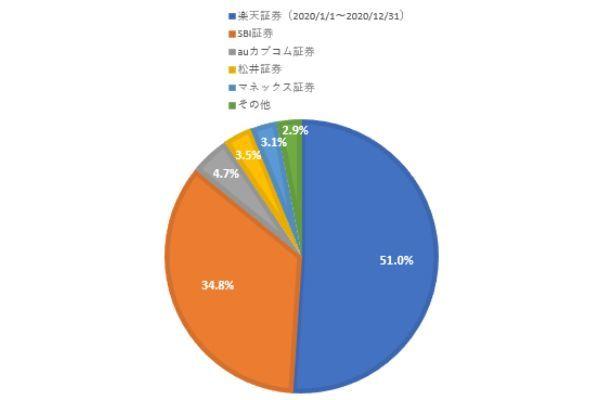 4.ネット証券のシェアランキング