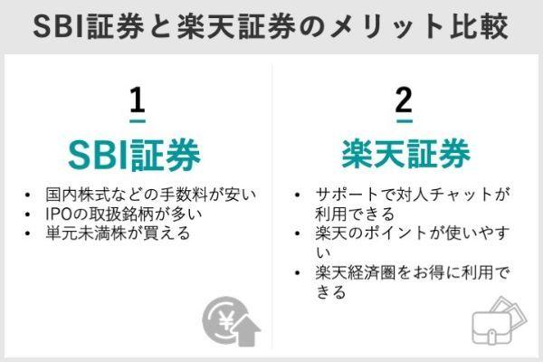 2.SBI証券と楽天証券の口座の賢い使い分け方!.jpg
