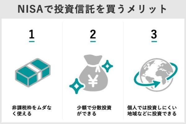 3.NISAで投資信託を買うなら?