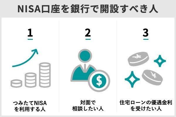 4.NISA口座を銀行で開設するときに注意すべき2つのポイント
