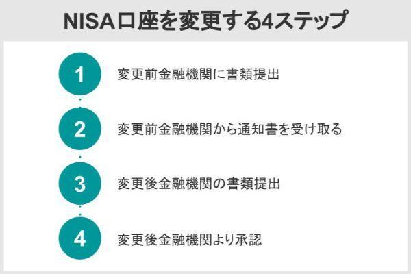 NISA口座を変更する4ステップ