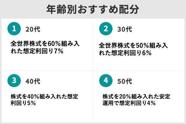 4.楽天証券のiDeCo(イデコ)で初心者におすすめの商品ランキングTOP5