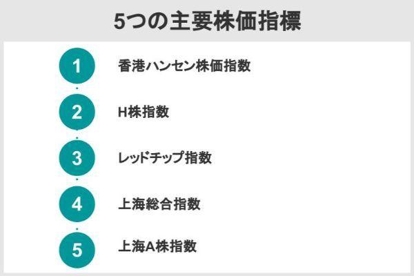 5つの主要株価指標