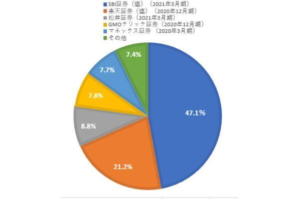 2.ネット証券のシェアランキング