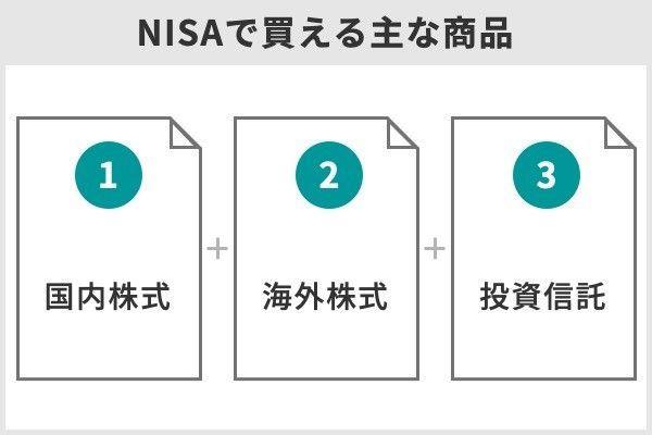 1.NISAの手数料が安い証券会社ランキング!