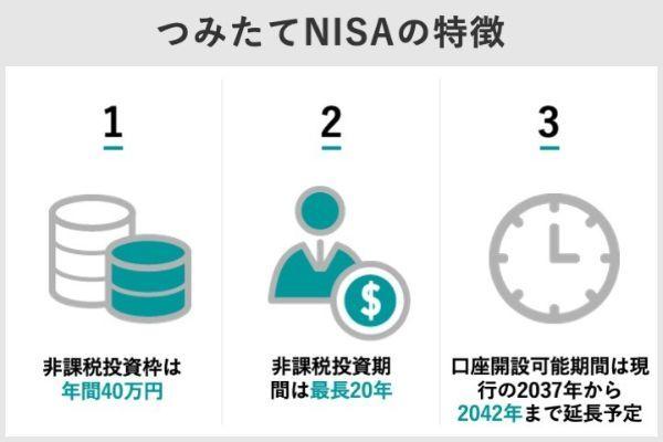 1.つみたてNISA(積立NISA)の利益は20年後どうなる?