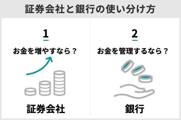 3.証券会社と銀行の違いは?金融商品の違いや賢い使い分け方法をFPが解説