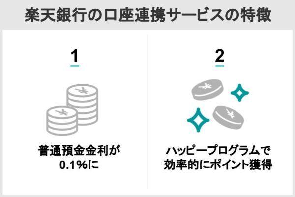楽天銀行の口座連携サービスの特徴