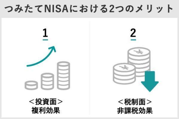 9.つみたてNISA(積立NISA)の利益は20年後どうなる?