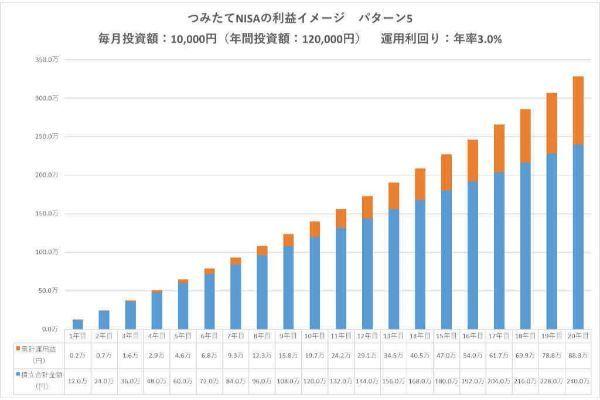 7.つみたてNISA(積立NISA)の利益は20年後どうなる?