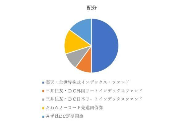 6.楽天証券のiDeCo(イデコ)で初心者におすすめの商品ランキングTOP5