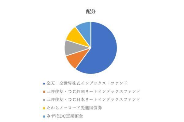 5.楽天証券のiDeCo(イデコ)で初心者におすすめの商品ランキングTOP5