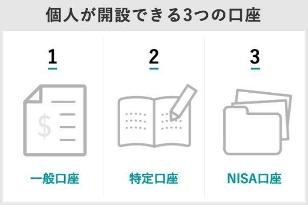 1.証券口座のNISA口座、一般口座、特定口座の違いとは?NISA口座のメリットとデメリットは?