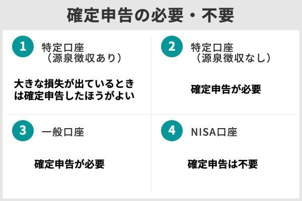 4.株式投資の特定口座、一般口座、NISA口座の違いは?