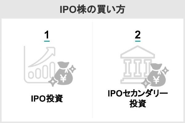 IPO株の買い方