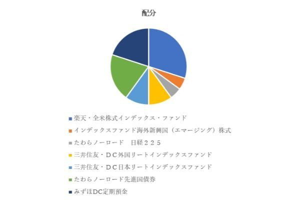 7.楽天証券のiDeCo(イデコ)で初心者におすすめの商品ランキングTOP5