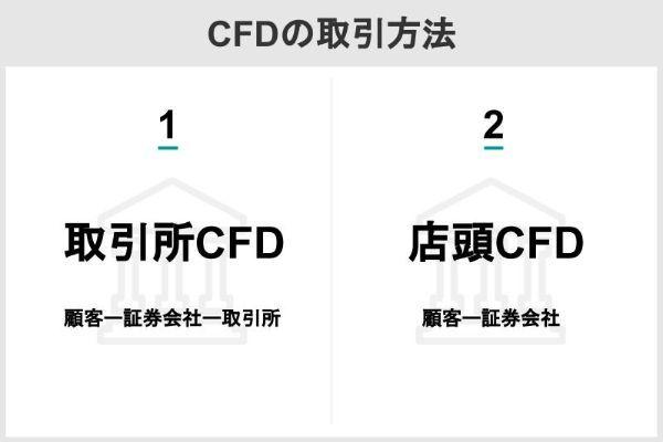CFDの取引方法
