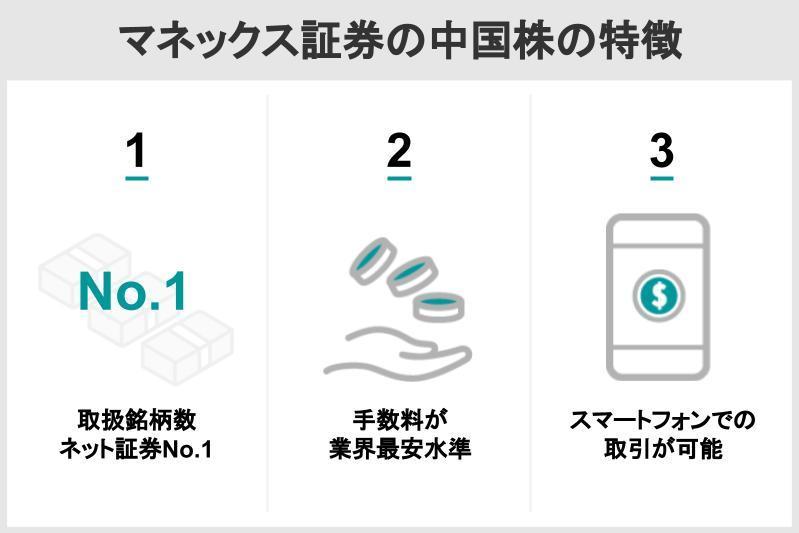 1マネックス証券の中国株の特徴.jpg