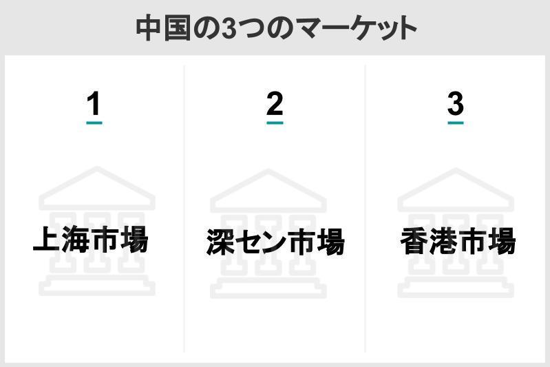 4中国の3つのマーケット.jpg
