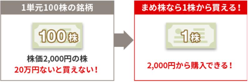 野村証券まめ株