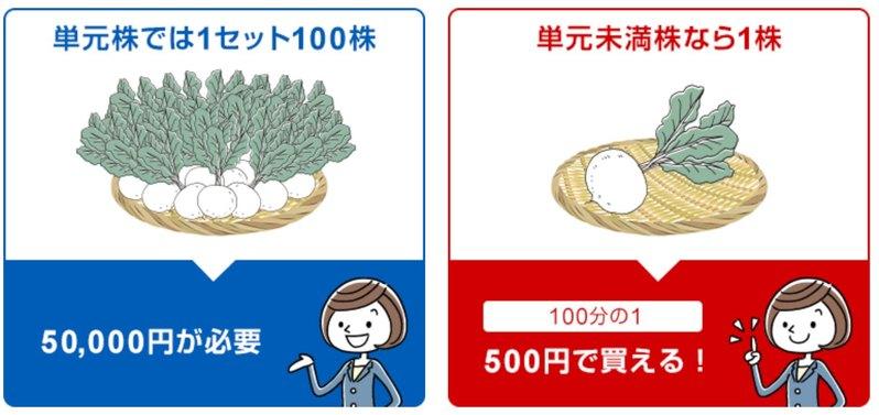 SBI証券単元株