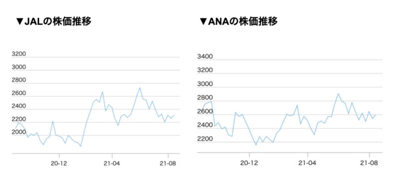 1.ANAとJALの株主優待を徹底比較!お得なのはどっち?航空会社2社の違いをチェック