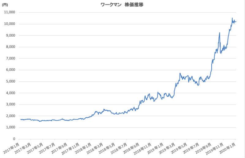 ワークマン」の株価は今後も上昇するのか?3年で株価5倍の快進撃企業の ...