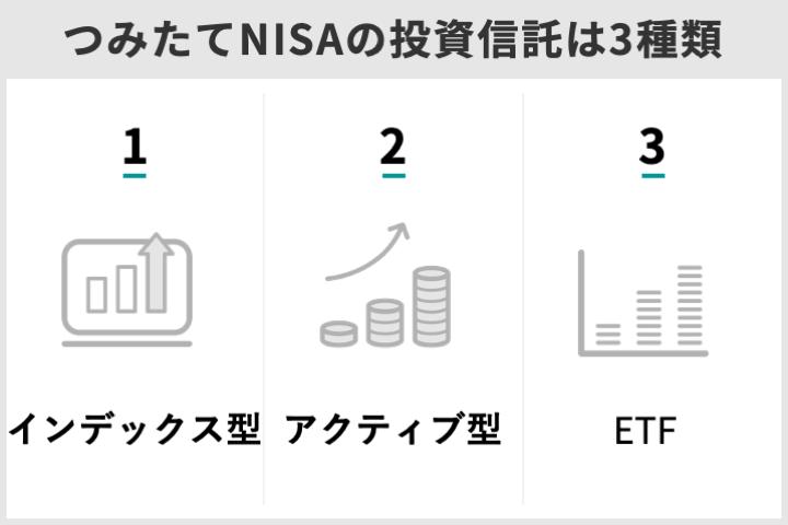 つみたてNISAの対象投資信託